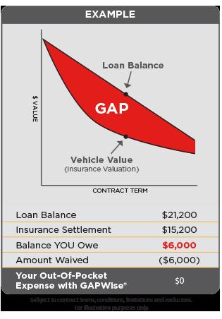 gap-graph